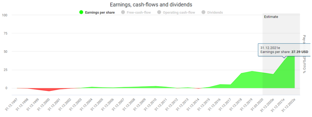 Amazon stock analysis Amazon's earnings powered by DividendStocks.Cash