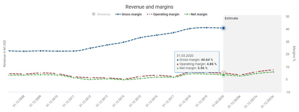 Amazon stock analysis Amazon's margins powered by DividendStocks.Cash