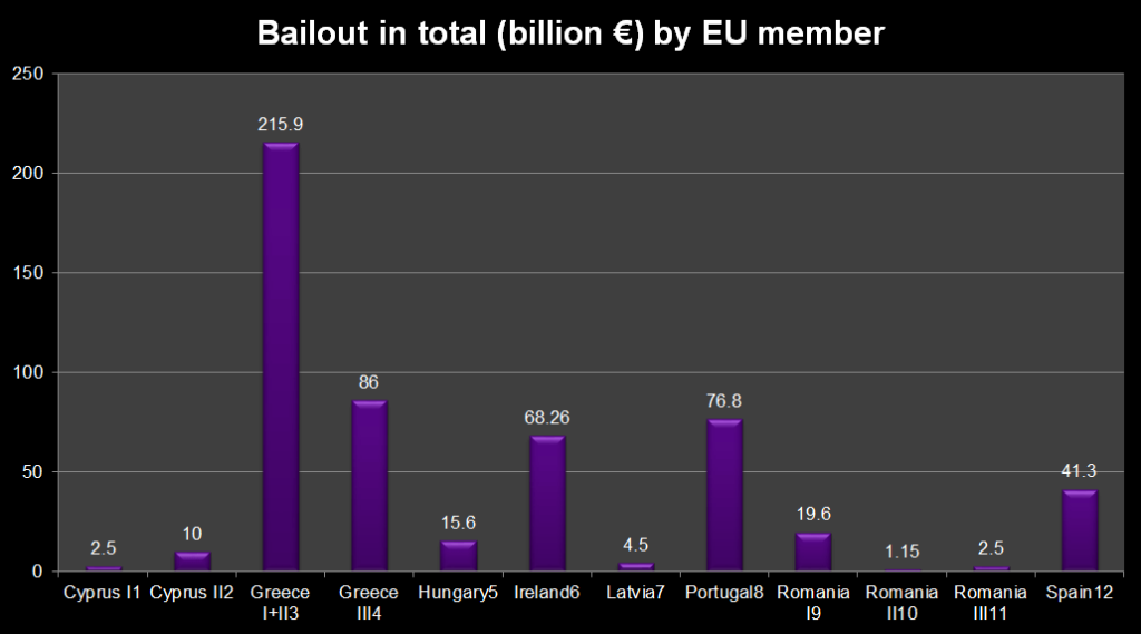 Bailout in total (billion €) by EU member