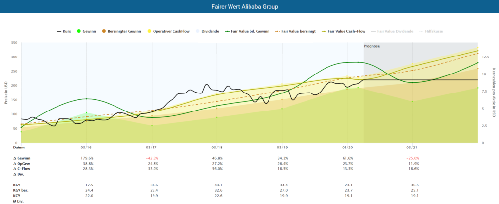 Fundamental Alibaba stock analysis