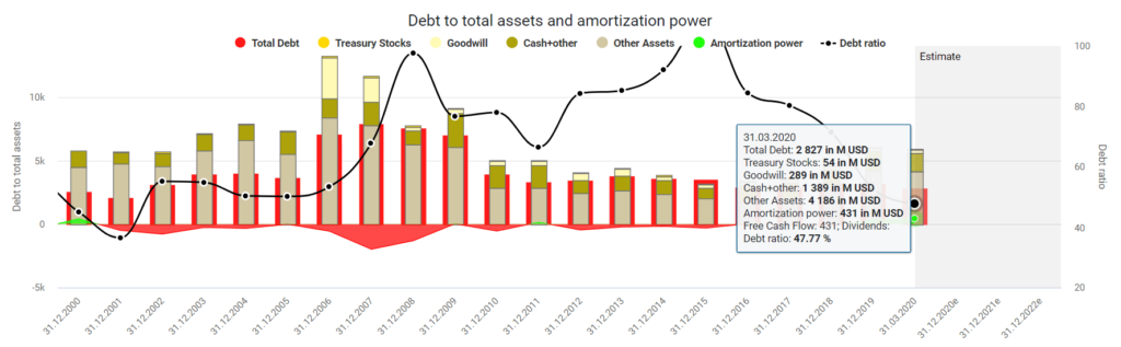 AMD stock buy or sell Debt to total assets and amortization power by DividendStocks.Cash