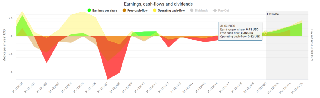 Earnings, cash-flows, and dividends powered by DividendStocks.Cash