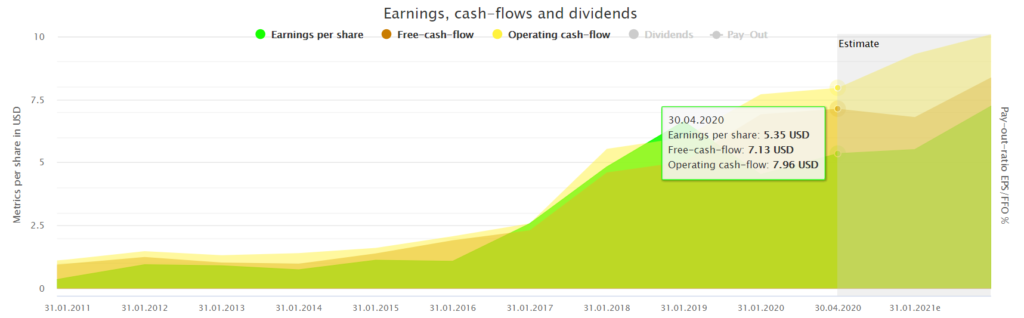 Earnings, cash-flows and dividends powered by DividendStocks.Cash