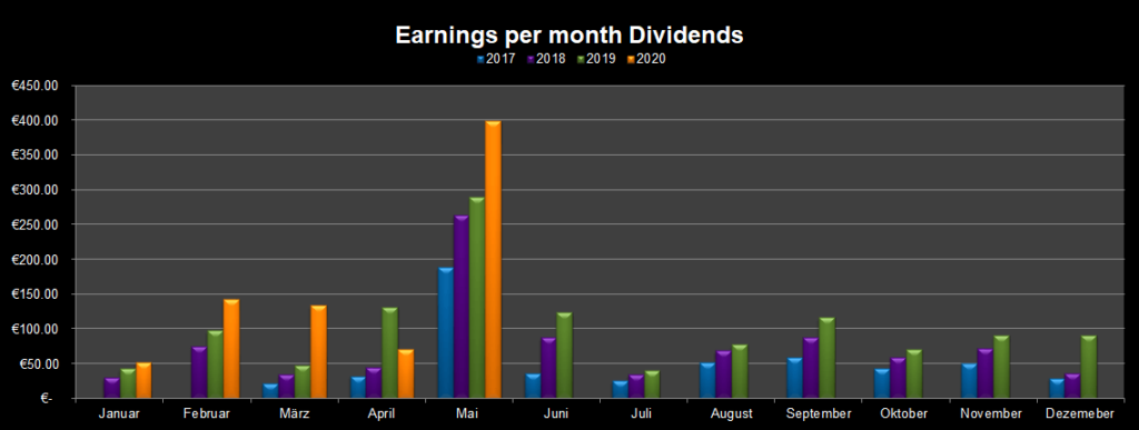monthly income from dividends