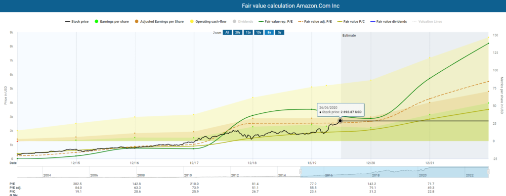 Amazon stock analysis Fair valuation calculation Amazon powered by DividendStocks.Cash