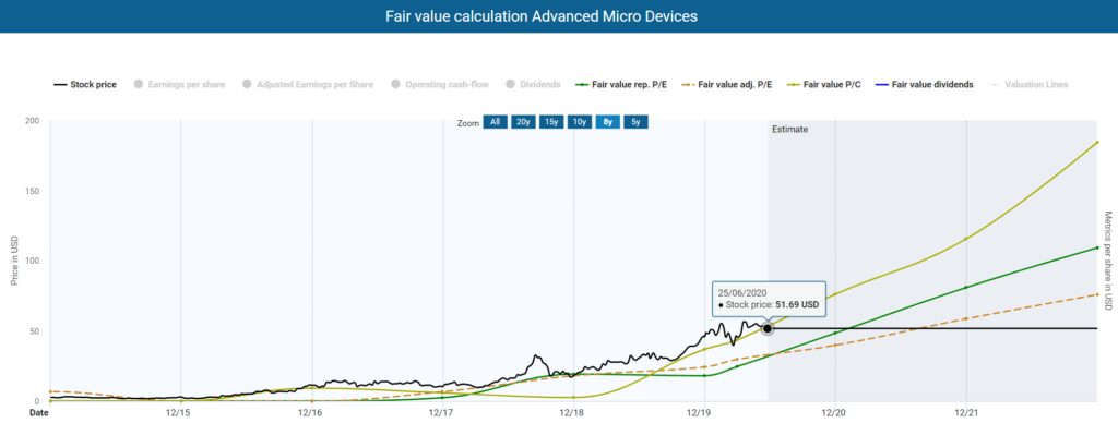 Fair value calculation AMD powered by DividendStocks.Cash