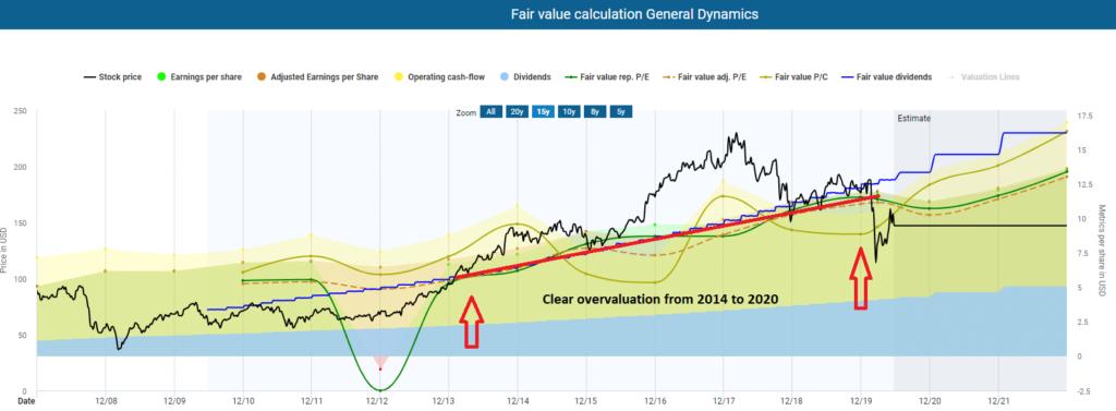 Fair value calculation General Dynamics