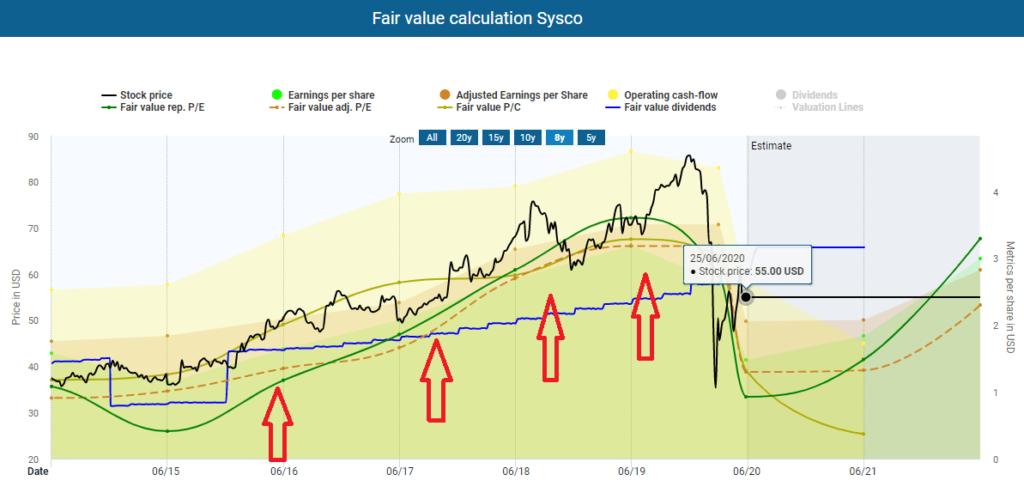Fair value calculation Sysco