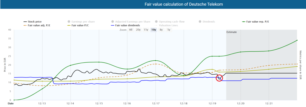Fair value calculation of Deutsche Telekom