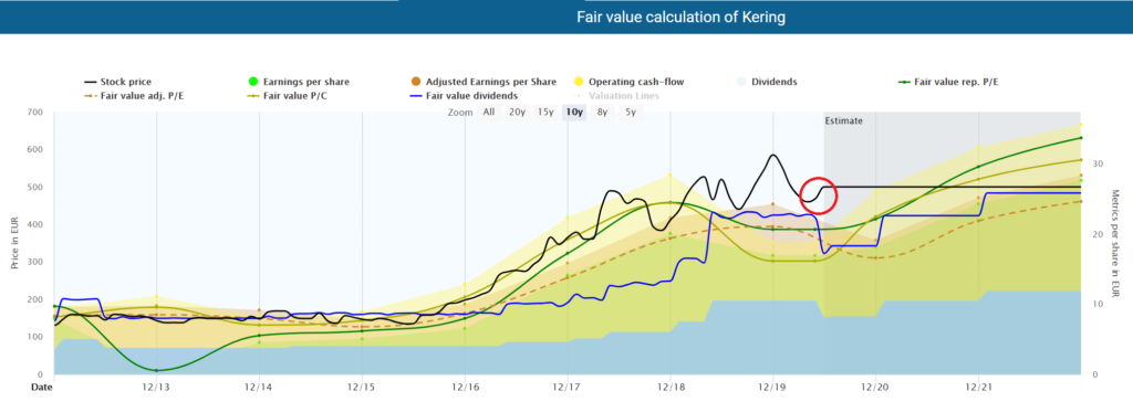 Fair value calculation of Kering