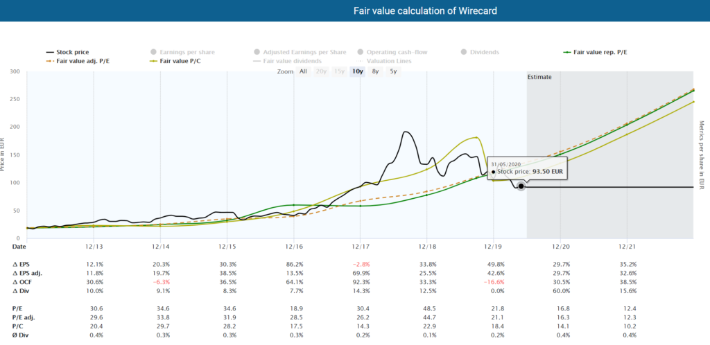 Fundamental Wirecard stock analysis