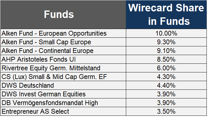 Accounting scandal Funds that held Wirecard in May