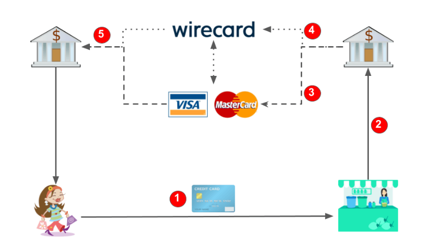The business model of Mastercard and Visa and Wirecard