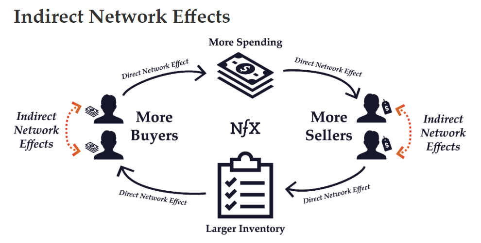 Amazon benefits enormously from indirect network effects on its sales platform (Source: NfX)