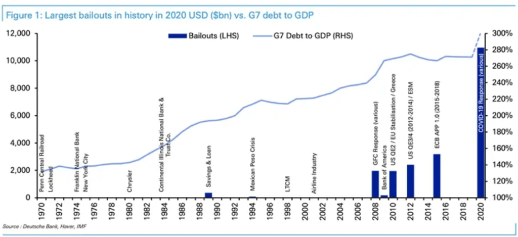 Largest Bailouts in history vs. G7 debt to GDP