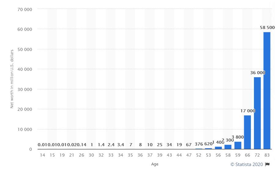 Net worth of Warren Buffett 2015, by age in million U.S. dollars