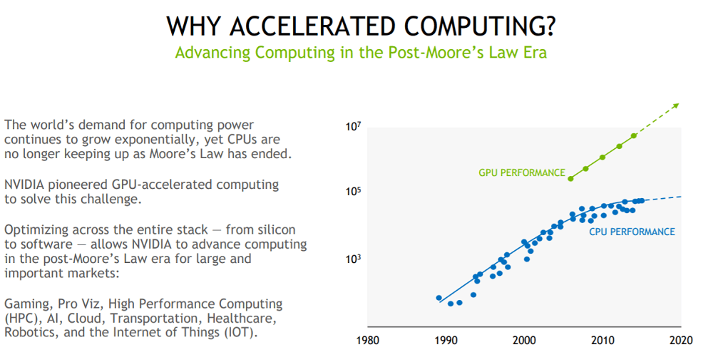 Nvidia HPC Computing