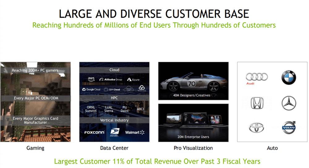 Nvidia Large and diverse Customer Base