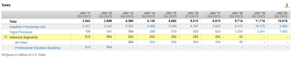 Nvidia's revenue by business segments (Source: FactSet Workstation)