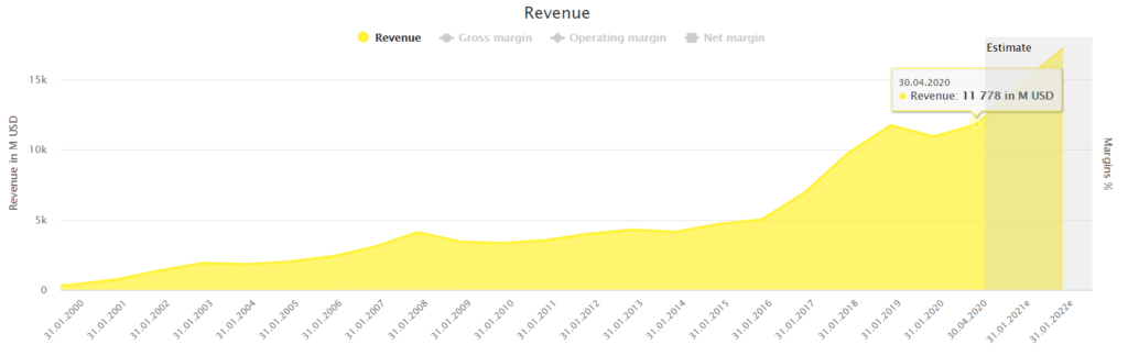 Nvidia's revenue powered by DividendStocks.Cash