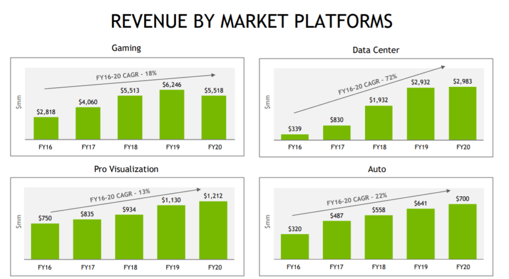 Revenue by market platforms