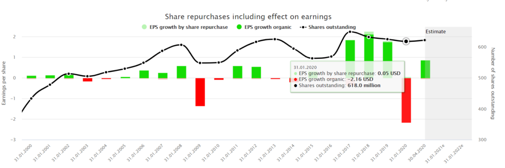 Share repurchases including effect on earnings