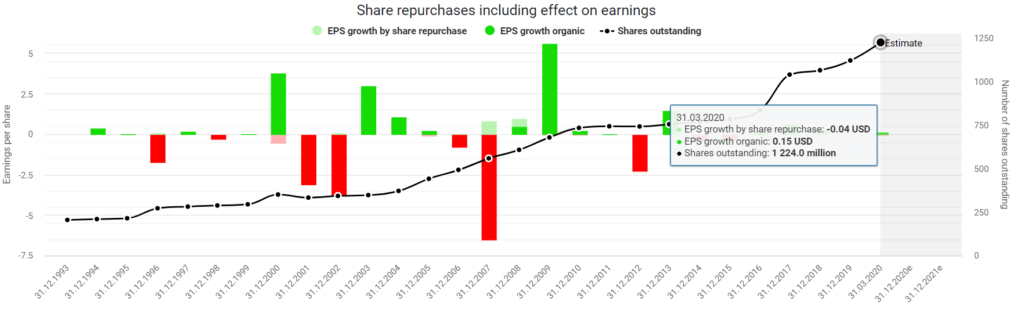 AMD stock buy or sell Share repurchases including the effect on earnings powered by DividendStocks.Cash