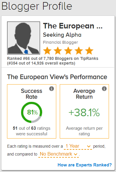 The European View TipRanks profile: With a return of more than 14 percent in one year, I have outperformed the market