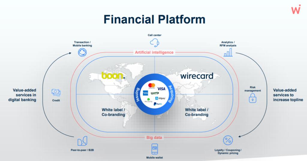 Fundamental Wirecard stock analysis Source: Wirecard as a Plattform