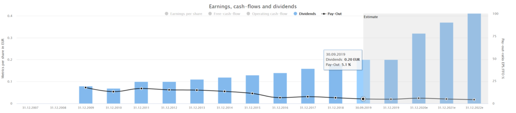Fundamental Wirecard stock analysis Wirecard's dividend history powered by DividendStocks.Cash