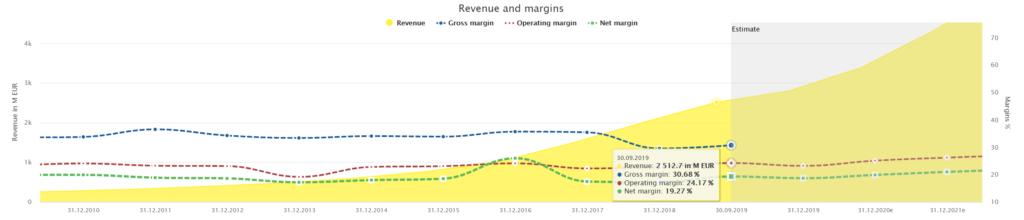 Wirecard's margins powered by DividendStocks.Cash