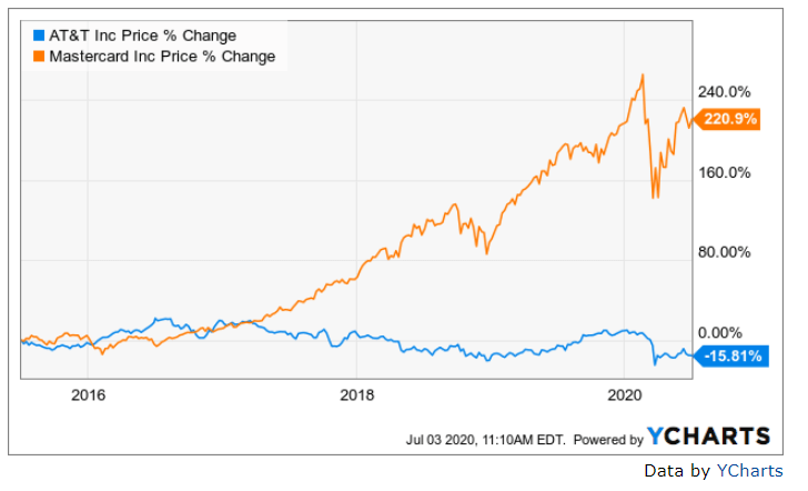 AT&T vs. Mastercard share price performance