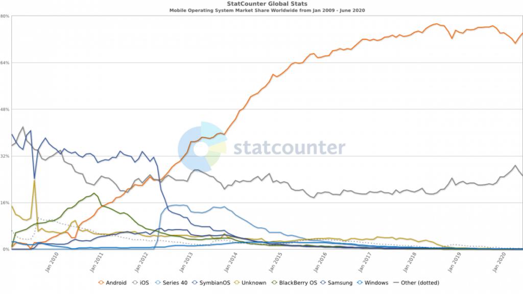 Alphabet market shares on the mobile OS market
