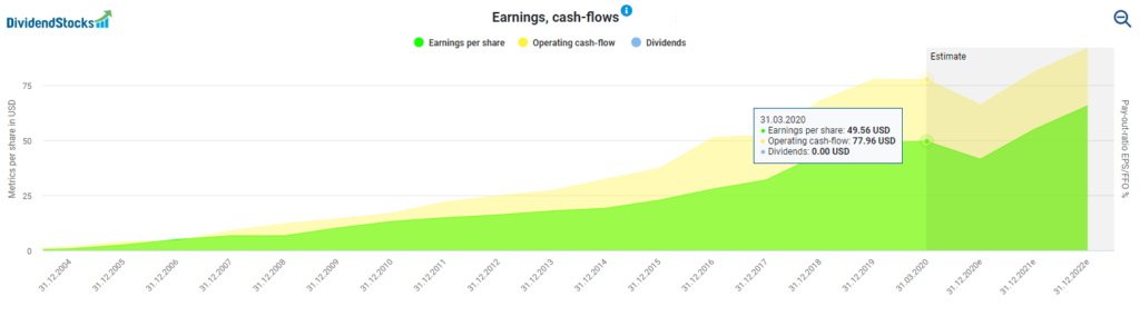 Alphabet's earnings and cash flows powered by DividendStocks.Cash