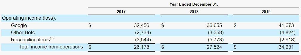 Alphabet's earnings by segment