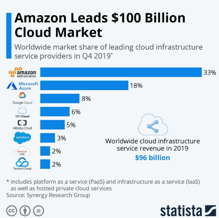 Alphabet's market sahres in the cloud-computing market