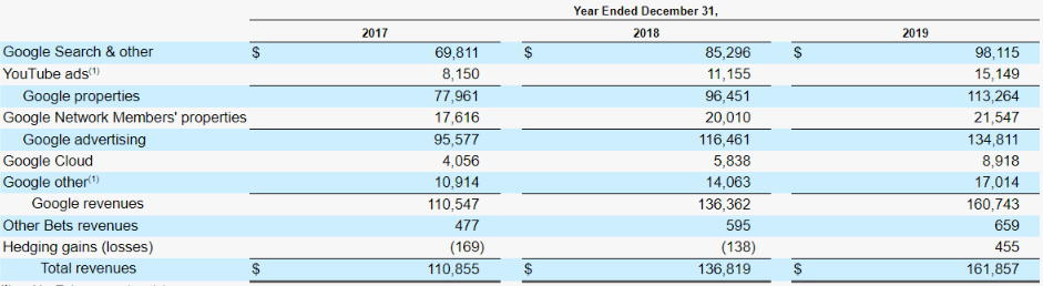 Alphabet's revenue by business