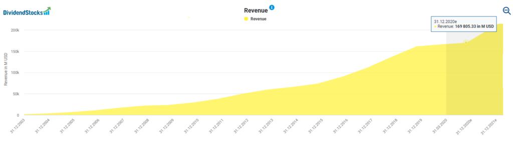 Alphabet's revenue powered by DividendStocks.Cash
