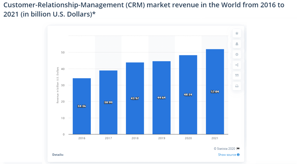 Customer-Relationship-Management market revenue in the World from 2016 to 2021