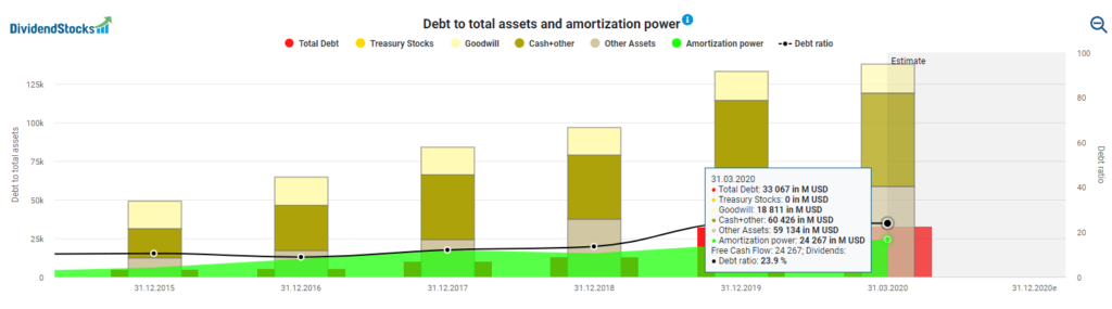 Debt to total assets and amortization power
