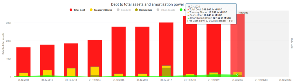 Debt to total assets and amortization power AT&T