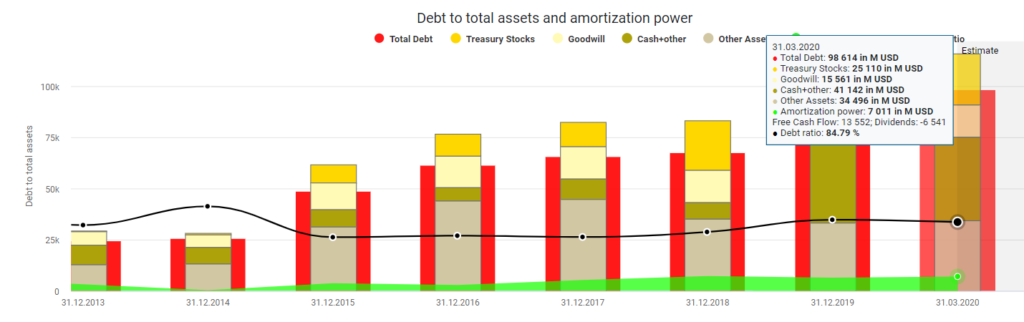 Debt to total assets and amortization power AbbVie
