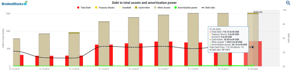 Debt to total assets and amortization power LTC Properties