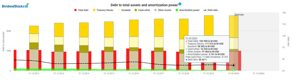 Debt to total assets and amortization power Pfizer powered by DividendStocks.Cash