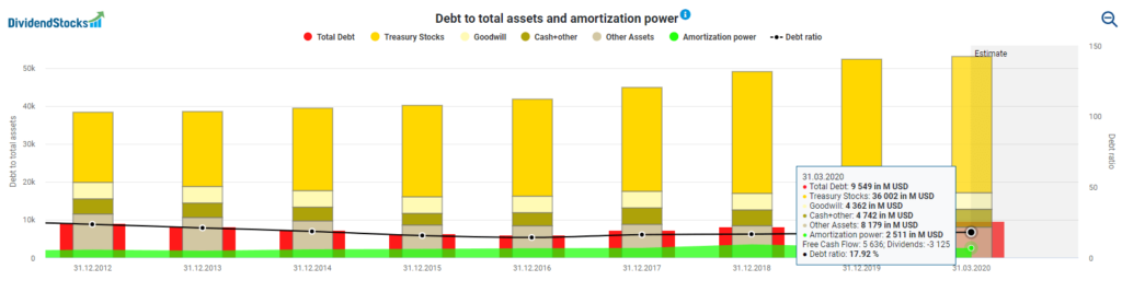 Upcoming ex-dividend dates Debt to total assets and amortization power Texas Instruments powered by DividendStocks.Cash