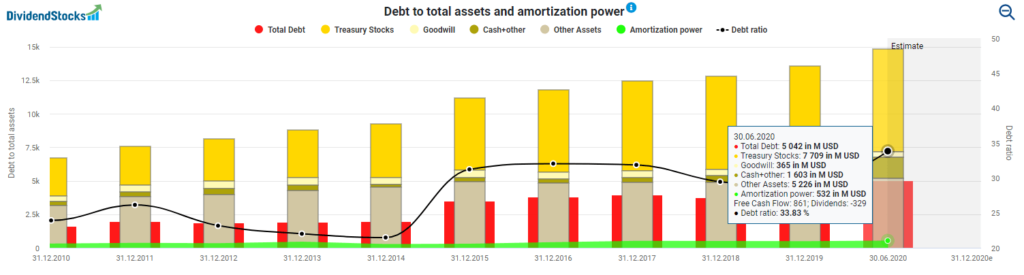 Debt to total assets and amortization power W.W. Grainger