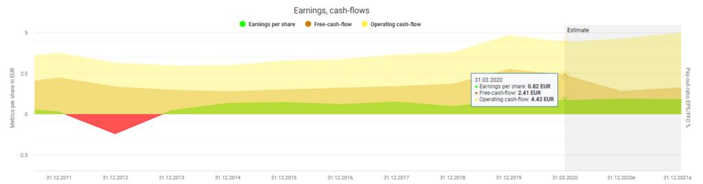 Deutsche Telekom's earnings and cash flows