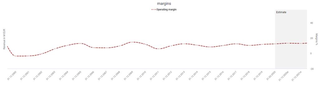 Deutsche Telekom's margin