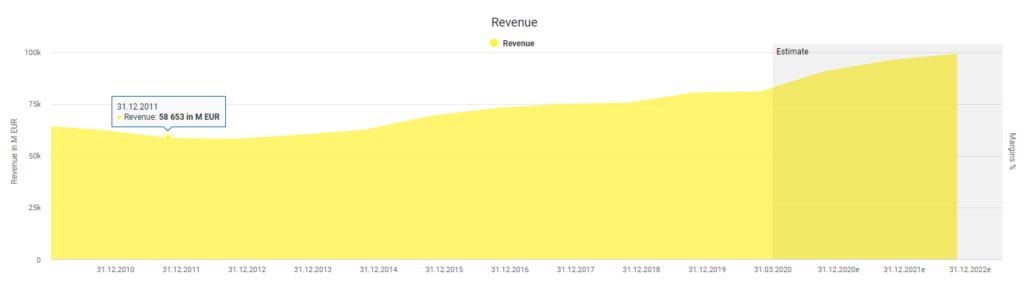 Deutsche Telekom's revenue development powered by DividendsStocks.Cash
