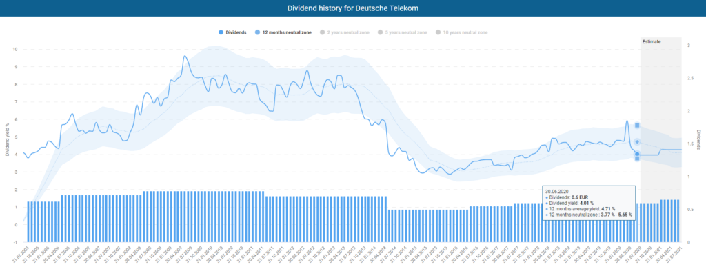 Dividend history for Deutsche Telekom powered by DividendStocks.Cash